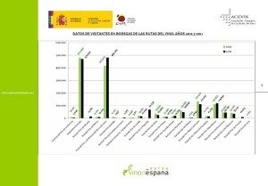 Visitas a la Rutas del Vino de España