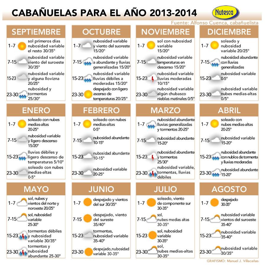 Calendario Cabanuelas.Segun Las Cabanuelas Viene Un Ano Tormentoso La Referencia