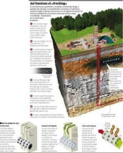 Técnica fracking